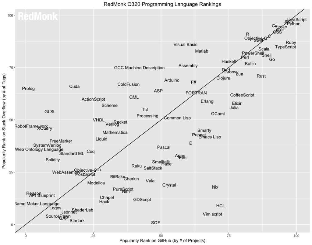 Top 21 Programming Languages in the World (and where to learn them)