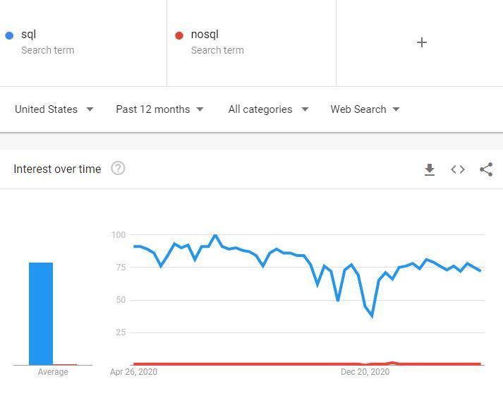 Google Trends SQL vs NoSQL