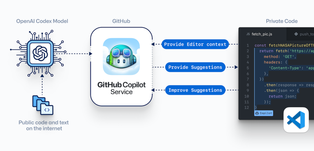 How GitHub's Copilot works
